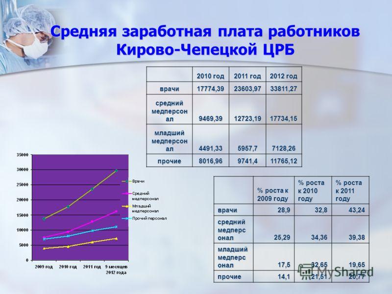 Средняя заработная плата работников Кирово-Чепецкой ЦРБ 2010 год 2011 год 2012 год врачи17774,3923603,9733811,27 средний медперсон ал 9469,3912723,1917734,15 младший медперсон ал 4491,335957,77128,26 прочие8016,969741,411765,12 % роста к 2009 году %