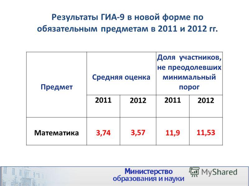Результаты ГИА-9 в новой форме по обязательным предметам в 2011 и 2012 гг. Предмет Средняя оценка Доля участников, не преодолевших минимальный порог 2011201220112012 Математика3,743,5711,911,53
