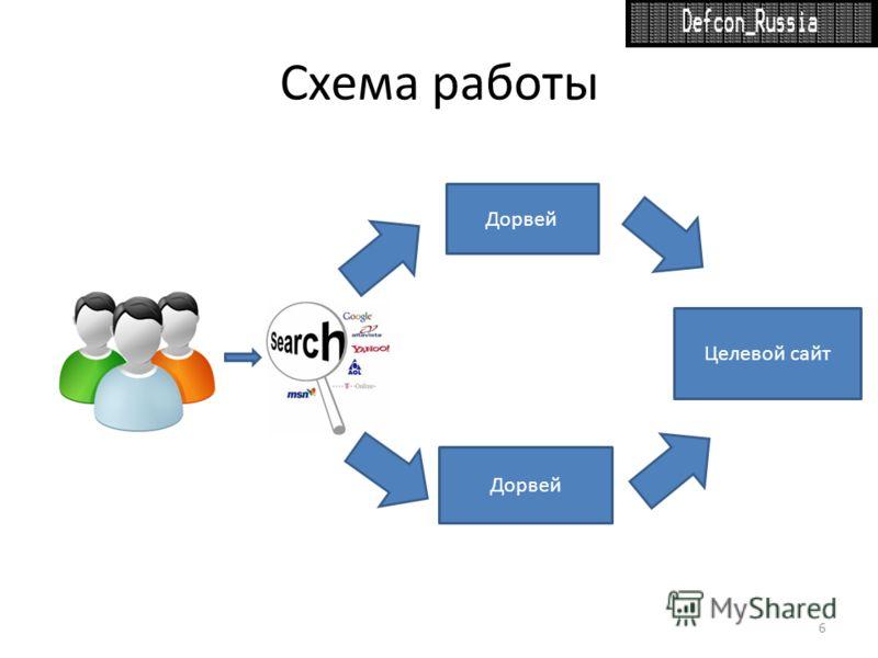Схема работы 6 Целевой сайт Дорвей