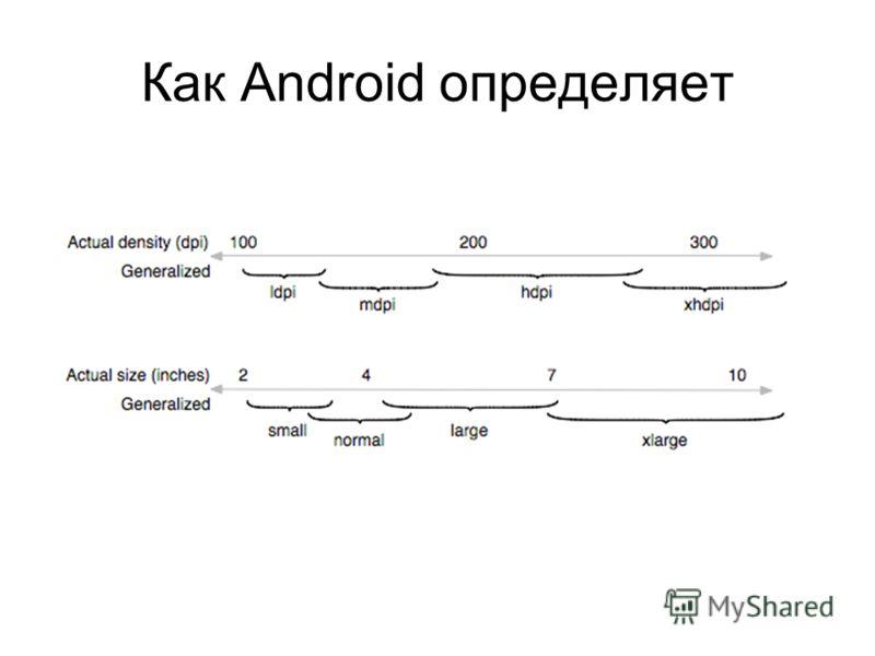 Как Android определяет