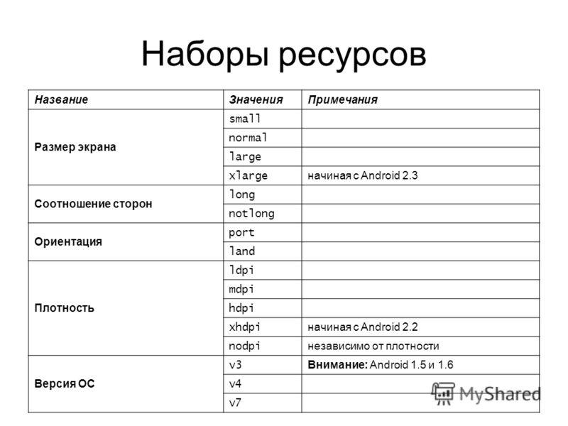 Наборы ресурсов Название ЗначенияПримечания Размер экрана small normal large xlarge начиная с Android 2.3 Соотношение сторон long notlong Ориентация port land Плотность ldpi mdpi hdpi xhdpi начиная с Android 2.2 nodpi независимо от плотности Версия О