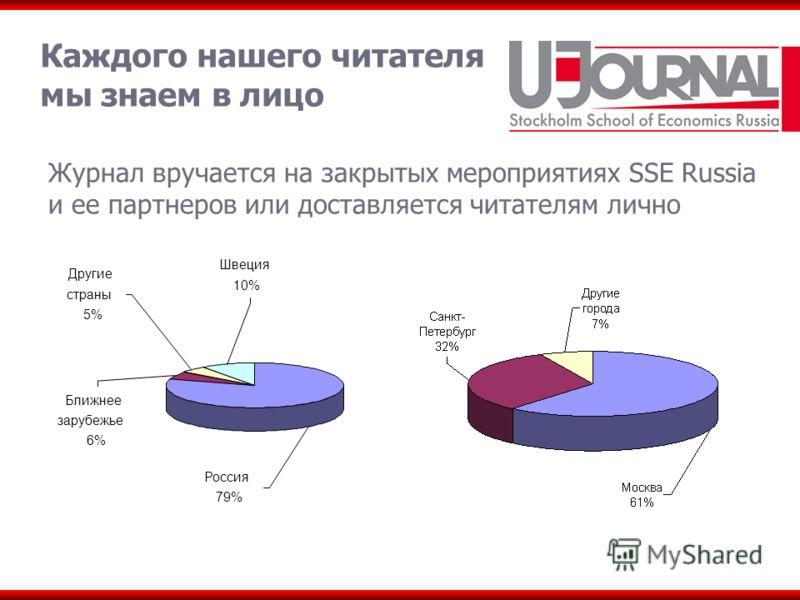 Каждого нашего читателя мы знаем в лицо Журнал вручается на закрытых мероприятиях SSE Russia и ее партнеров или доставляется читателям лично Другие страны 5% Ближнее зарубежье 6% Швеция 10% Россия 79%