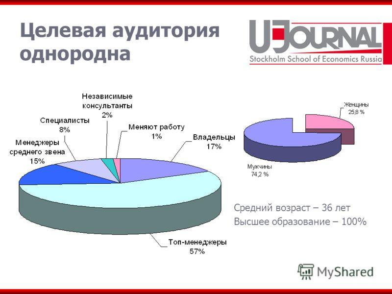 Целевая аудитория однородна Средний возраст – 36 лет Высшее образование – 100%