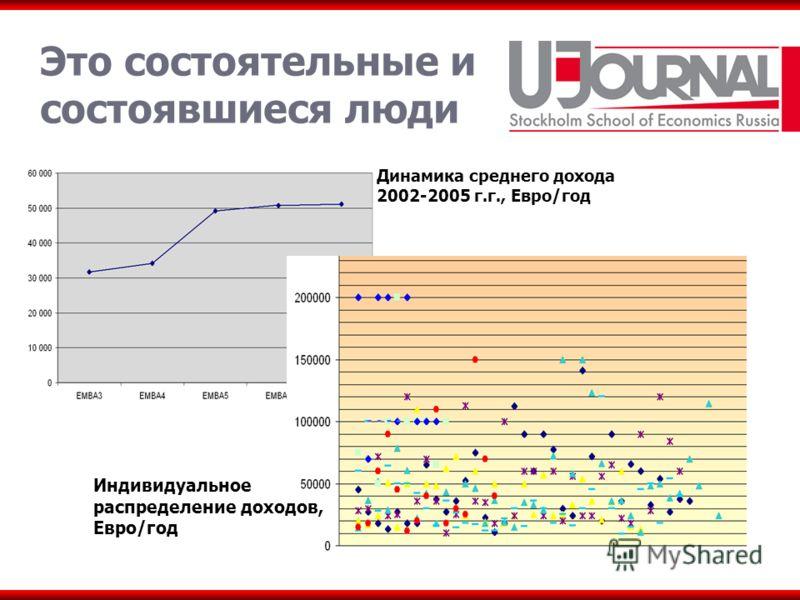 Это состоятельные и состоявшиеся люди Динамика среднего дохода 2002-2005 г.г., Евро/год Индивидуальное распределение доходов, Евро/год