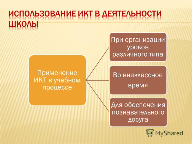 Применение ИКТ в учебном процессе При организации уроков различного типа Во внеклассное время Для обеспечения познавательного досуга