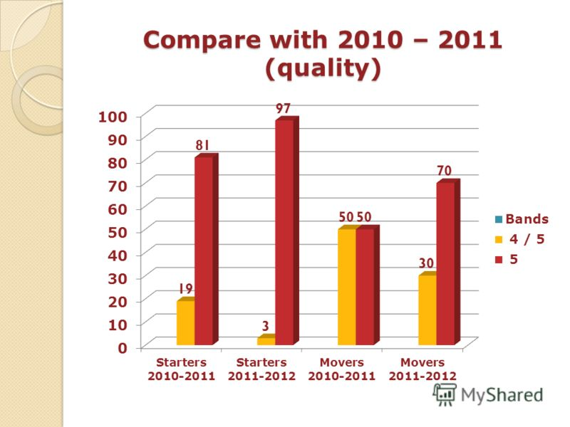 Compare with 2010 – 2011 (quality)