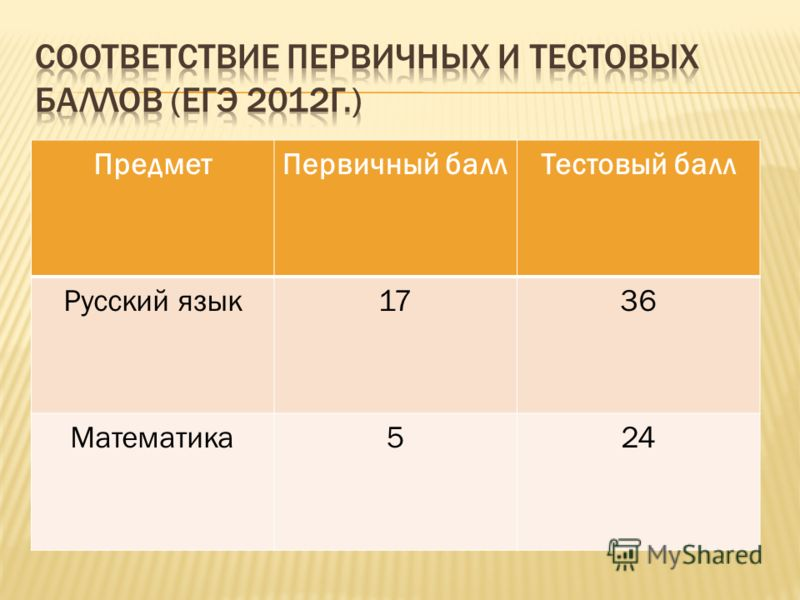 ПредметПервичный баллТестовый балл Русский язык1736 Математика524