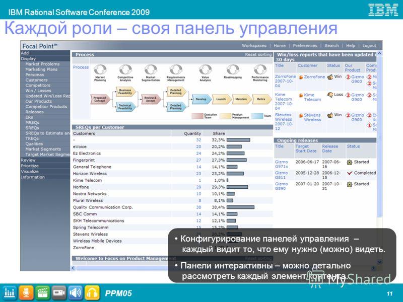IBM Rational Software Conference 2009 PPM05 11 Каждой роли – своя панель управления Конфигурирование панелей управления – каждый видит то, что ему нужно (можно) видеть. Панели интерактивны – можно детально рассмотреть каждый элемент контента.