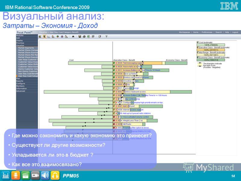 IBM Rational Software Conference 2009 PPM05 14 Где можно сэкономить и какую экономию это принесет? Существуют ли другие возможности? Укладывается ли это в бюджет ? Как все это взаимосвязано? Визуальный анализ: Затраты – Экономия - Доход