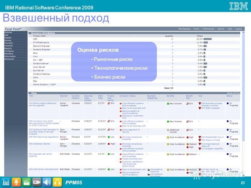 IBM Rational Software Conference 2009 PPM05 23 Взвешенный подход Оценка рисков Рыночные риски Технологические риски Бизнес риски