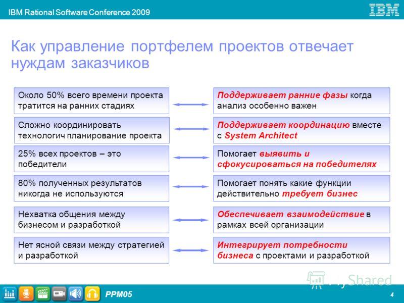 IBM Rational Software Conference 2009 PPM05 4 Как управление портфелем проектов отвечает нуждам заказчиков Около 50% всего времени проекта тратится на ранних стадиях 25% всех проектов – это победители 80% полученных результатов никогда не используютс