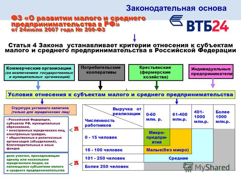 Законодательная основа ФЗ «О развитии малого и среднего предпринимательства в РФ» от 24июля 2007 года 209-ФЗ ФЗ «О развитии малого и среднего предпринимательства в РФ» от 24июля 2007 года 209-ФЗ Статья 4 Закона устанавливает критерии отнесения к субъ