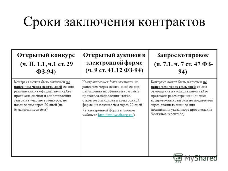Сроки заключения контрактов Открытый конкурс (ч. П. 1.1, ч.1 ст. 29 ФЗ-94) Открытый аукцион в электронной форме (ч. 9 ст. 41.12 ФЗ-94) Запрос котировок (п. 7.1. ч. 7 ст. 47 ФЗ- 94) Контракт может быть заключен не ранее чем через десять дней со дня ра