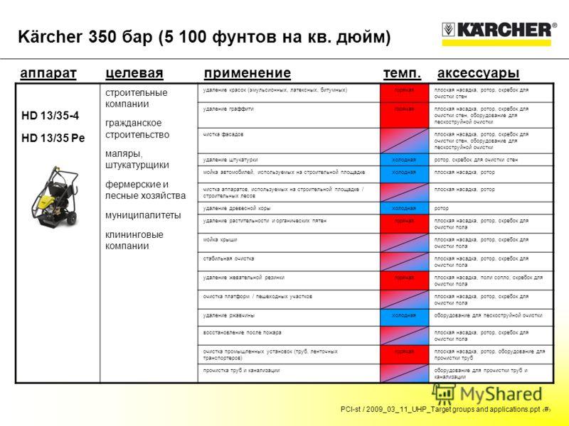 PCI-st / 2009_03_11_UHP_Target groups and applications.ppt # Kärcher 350 бар (5 100 фунтов на кв. дюйм) аппаратцелевая группа темп.аксессуарыприменение HD 13/35-4 HD 13/35 Pe строительные компании гражданское строительство маляры, штукатурщики фермер