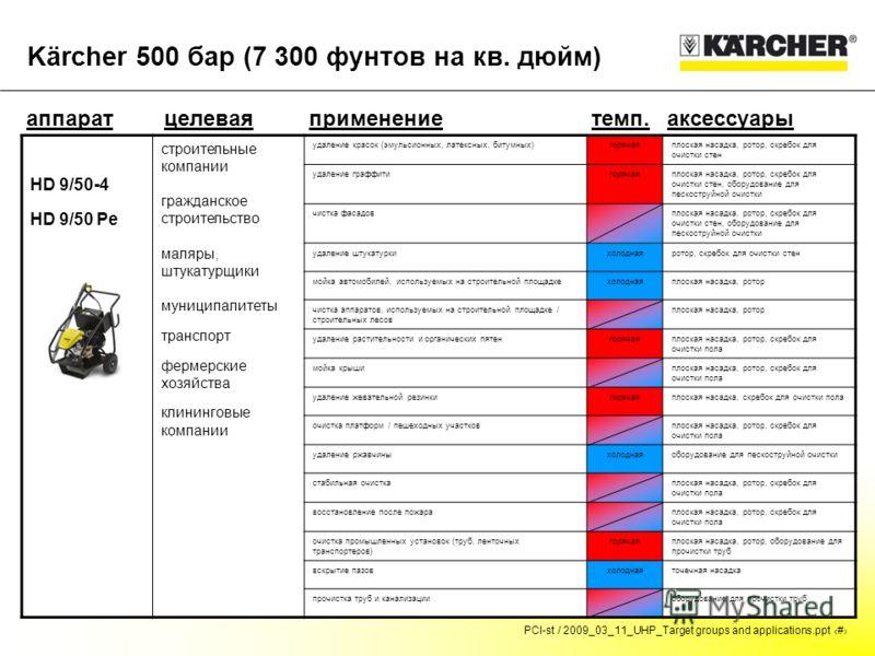 PCI-st / 2009_03_11_UHP_Target groups and applications.ppt # Kärcher 500 бар (7 300 фунтов на кв. дюйм) аппаратцелевая группа темп.аксессуарыприменение HD 9/50-4 HD 9/50 Pe строительные компании гражданское строительство маляры, штукатурщики муниципа