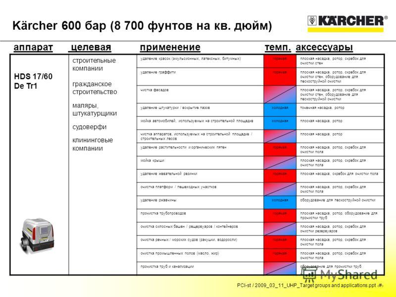 PCI-st / 2009_03_11_UHP_Target groups and applications.ppt # Kärcher 600 бар (8 700 фунтов на кв. дюйм) аппарат целевая группа темп.аксессуарыприменение HDS 17/60 De Tr1 строительные компании гражданское строительство маляры, штукатурщики судоверфи к