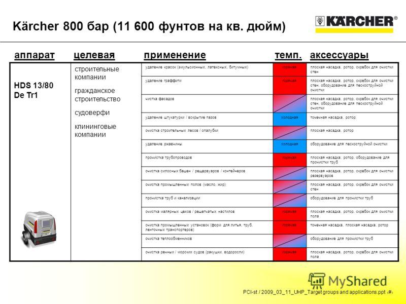 PCI-st / 2009_03_11_UHP_Target groups and applications.ppt # Kärcher 800 бар (11 600 фунтов на кв. дюйм) аппаратцелевая группа темп.аксессуарыприменение HDS 13/80 De Tr1 строительные компании гражданское строительство судоверфи клининговые компании у