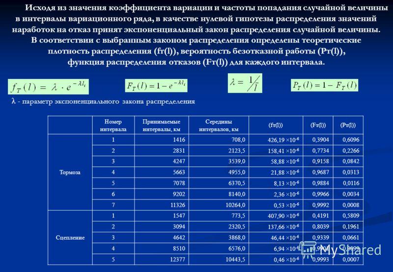 Исходя из значения коэффициента вариации и частоты попадания случайной величины в интервалы вариационного ряда, в качестве нулевой гипотезы распределения значений наработок на отказ принят экспоненциальный закон распределения случайной величины. В со