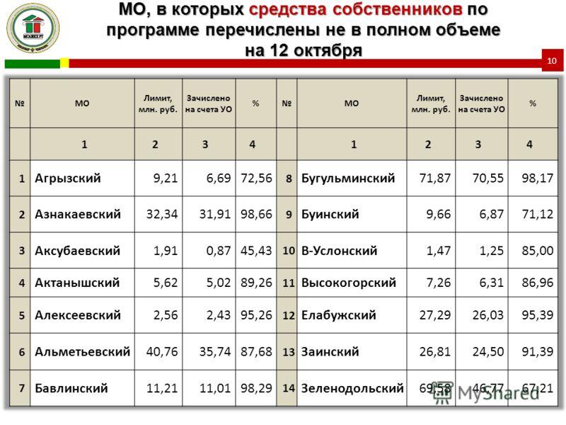 МО, в которых средства собственников по программе перечислены не в полном объеме на 12 октября 10