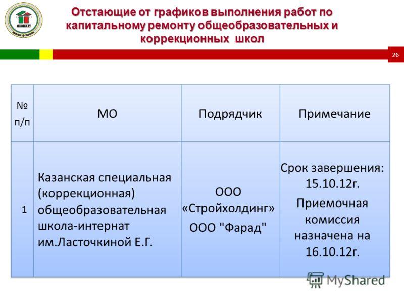 Отстающие от графиков выполнения работ по капитальному ремонту общеобразовательных и коррекционных школ 26