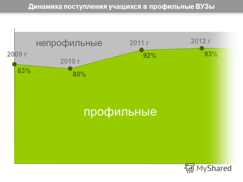 Динамика поступления учащихся в профильные ВУЗы 2009 г профильные непрофильные 2010 г 2011 г 2012 г 83% 80% 92% 93%93%