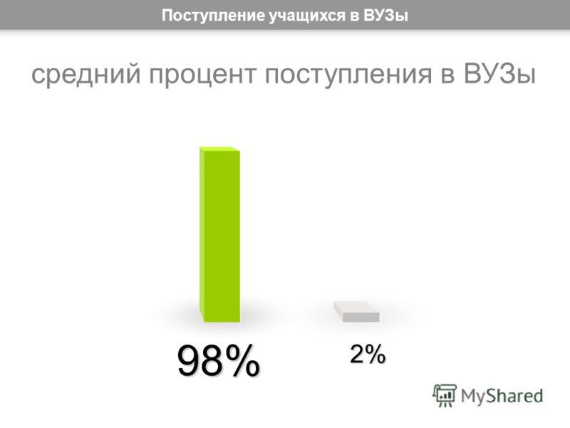 98% 2%2%2%2% средний процент поступления в ВУЗы Поступление учащихся в ВУЗы