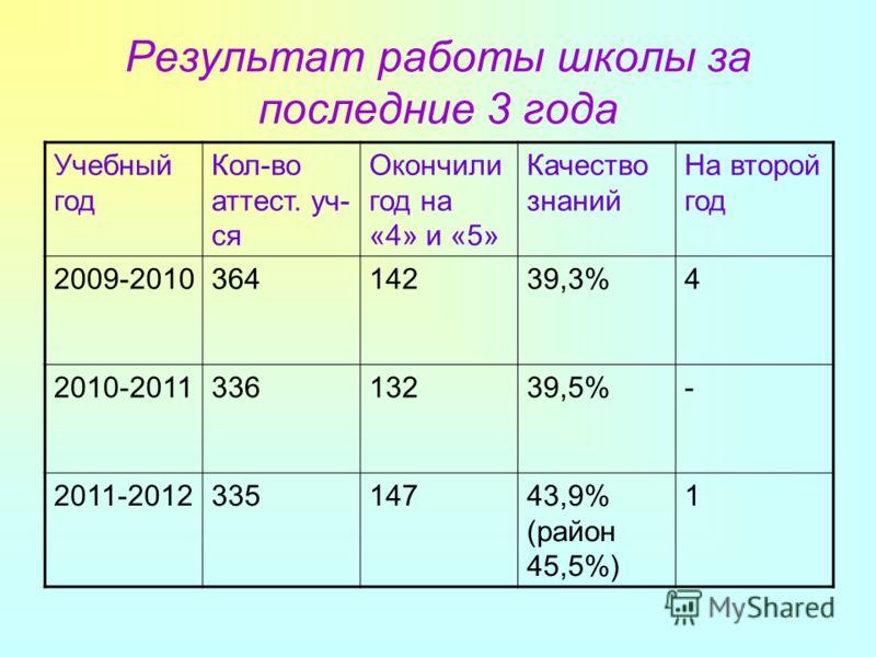 Результат работы школы за последние 3 года Учебный год Кол-во аттест. уч- ся Окончили год на «4» и «5» Качество знаний На второй год 2009-201036414239,3%4 2010-201133613239,5%- 2011-201233514743,9% (район 45,5%) 1