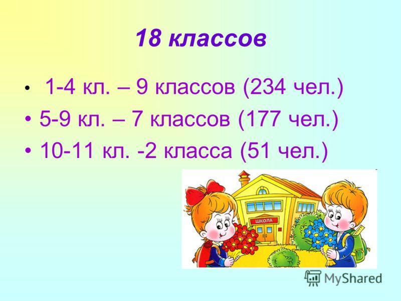 18 классов 1-4 кл. – 9 классов (234 чел.) 5-9 кл. – 7 классов (177 чел.) 10-11 кл. -2 класса (51 чел.)