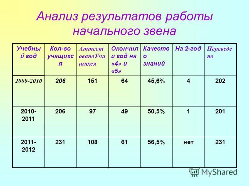 Анализ результатов работы начального звена Учебны й год Кол-во учащихс я Аттест ованоУча щихся Окончил и год на «4» и «5» Качеств о знаний На 2-год Переведе но 2009-2010 2061516445,6%4202 2010- 2011 206974950,5%1201 2011- 2012 2311086156,5%нет231