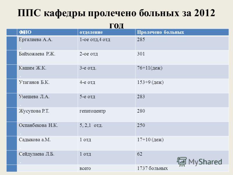 ППС кафедры пролечено больных за 2012 год ФИОотделениеПролечено больных 1.1. Ергалиева А.А.1-ое отд,4 отд285 2.2. Байхожаева Р.Ж.2-ое отд301 3.3. Кашим Ж.К.3-е отд.76+11(деж) 4.4. Утаганов Б.К.4-е отд153+9 (деж) 5.5. Умешева Л.А.5-е отд283 6.6. Жусуп