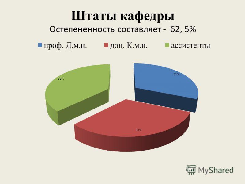 Штаты кафедры Остепененность составляет - 62, 5%