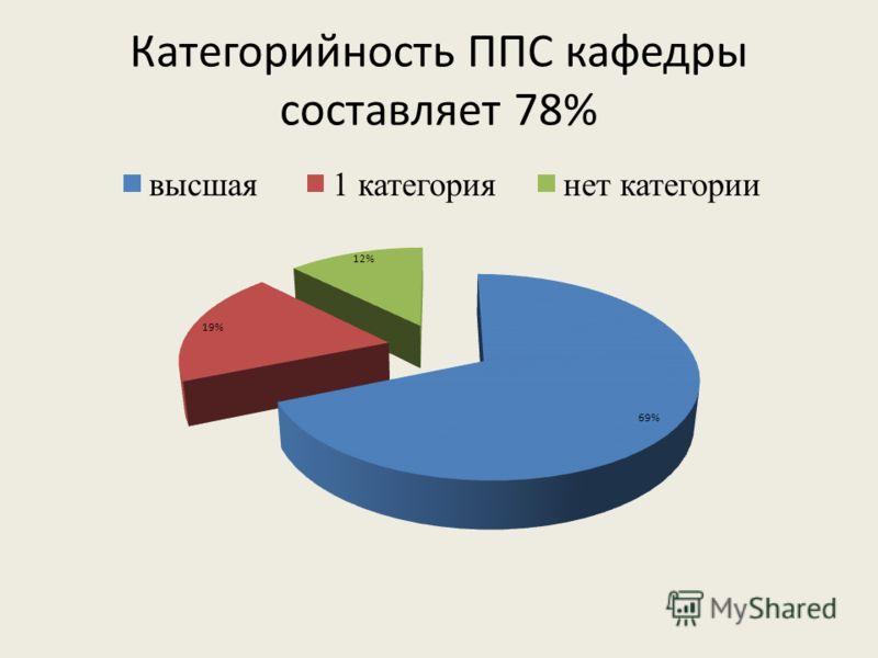 Категорийность ППС кафедры составляет 78%