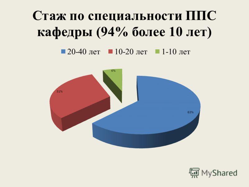 Стаж по специальности ППС кафедры (94% более 10 лет)