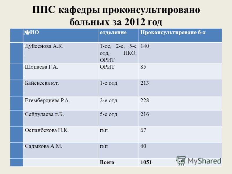ППС кафедры проконсультировано больных за 2012 год ФИОотделениеПроконсультировано б-х 1.1. Дуйсенова А.К.1-ое, 2-е, 5-е отд, ПКО, ОРИТ 140 2.2. Шопаева Г.А.ОРИТ85 3.3. Байекеева к.т.1-е отд213 4 Егембердиева Р.А.2-е отд.228 4.4. Сейдулаева л.Б.5-е от