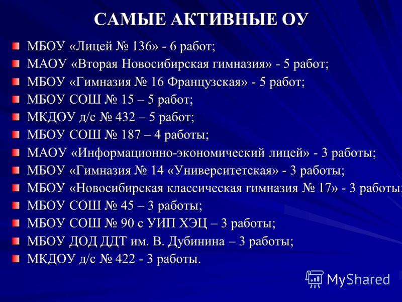 САМЫЕ АКТИВНЫЕ ОУ МБОУ «Лицей 136» - 6 работ; МАОУ «Вторая Новосибирская гимназия» - 5 работ; МБОУ «Гимназия 16 Французская» - 5 работ; МБОУ СОШ 15 – 5 работ; МКДОУ д/с 432 – 5 работ; МБОУ СОШ 187 – 4 работы; МАОУ «Информационно-экономический лицей»
