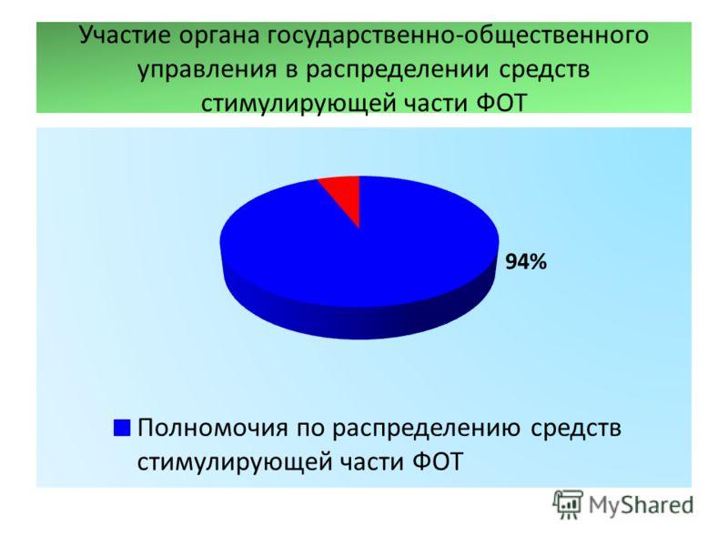 Участие органа государственно-общественного управления в распределении средств стимулирующей части ФОТ