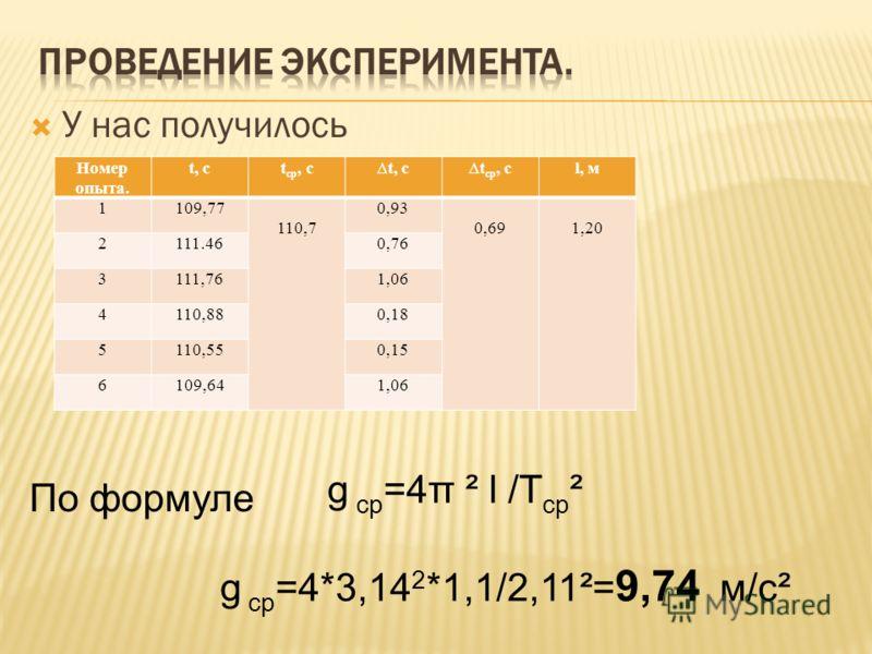 У нас получилось Номер опыта. t, ct cp, ct, ct cp, cl, м 1109,77 110,7 0,93 0,691,20 2111.460,76 3111,761,06 4110,880,18 5110,550,15 6109,641,06 По формуле g ср =4π ² l /T ср ² g ср =4*3,14 2 *1,1/2,11²= 9,74 м/c²
