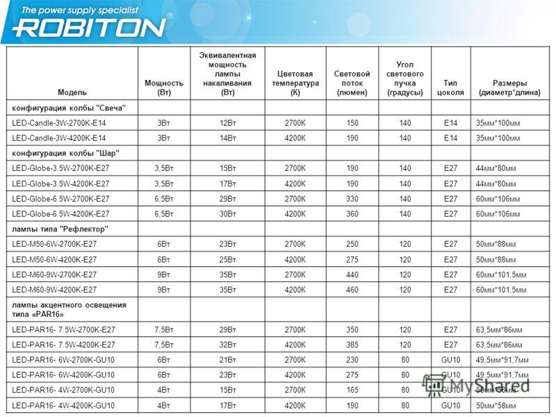 Модель Мощность (Вт) Эквивалентная мощность лампы накаливания (Вт) Цветовая температура (К) Световой поток (люмен) Угол светового пучка (градусы) Тип цоколя Размеры (диаметр*длина) конфигурация колбы