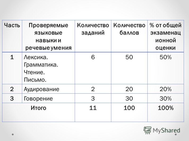 ЧастьПроверяемые языковые навыки и речевые умения Количество заданий Количество баллов % от общей экзаменац ионной оценки 1Лексика. Грамматика. Чтение. Письмо. 65050% 2Аудирование22020% 3Говорение33030% Итого11100100%