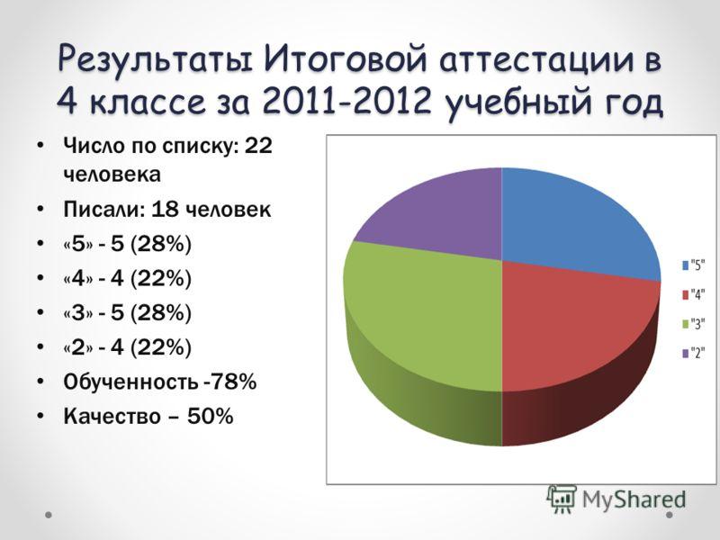 Результаты Итоговой аттестации в 4 классе за 2011-2012 учебный год Число по списку: 22 человека Писали: 18 человек «5» - 5 (28%) «4» - 4 (22%) «3» - 5 (28%) «2» - 4 (22%) Обученность -78% Качество – 50%