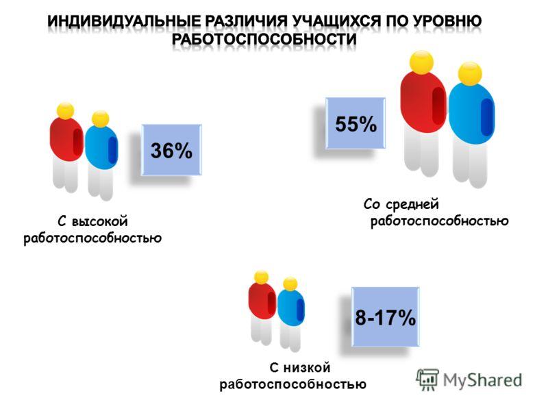 С высокой работоспособностью Cо среднейСо средней работоспособностью С С низкой работоспособностью работоспособностью 36% 8-17% 55%