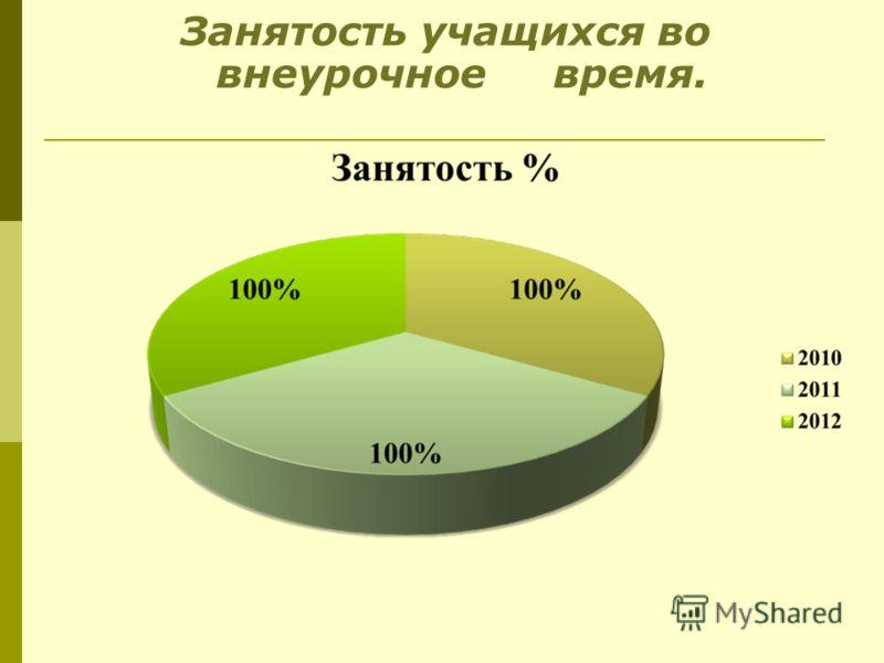 Занятость учащихся во внеурочное время.