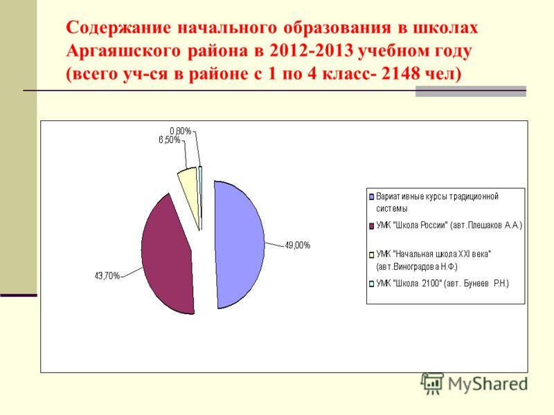 Содержание начального образования в школах Аргаяшского района в 2012-2013 учебном году (всего уч-ся в районе с 1 по 4 класс- 2148 чел)