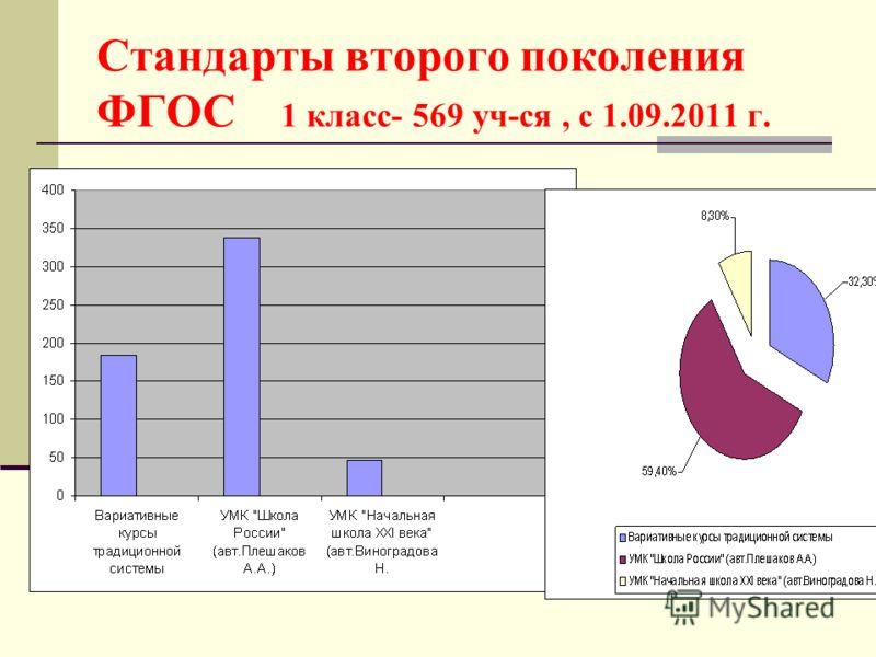 Стандарты второго поколения ФГОС 1 класс- 569 уч-ся, с 1.09.2011 г.