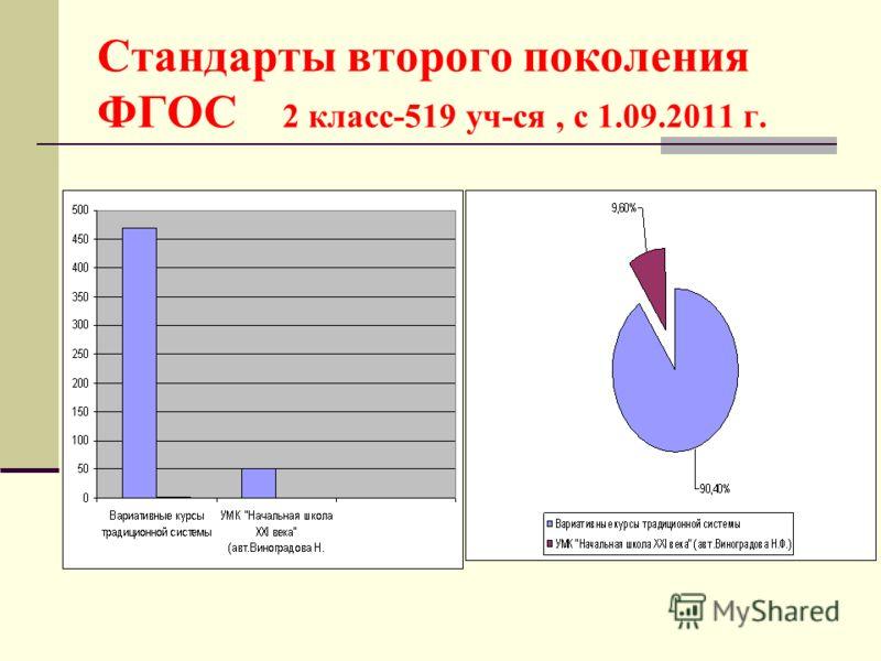 Стандарты второго поколения ФГОС 2 класс-519 уч-ся, с 1.09.2011 г.