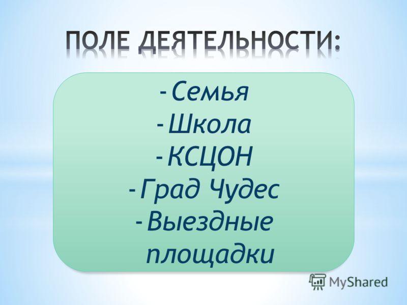 -Семья -Школа -КСЦОН -Град Чудес -Выездные площадки