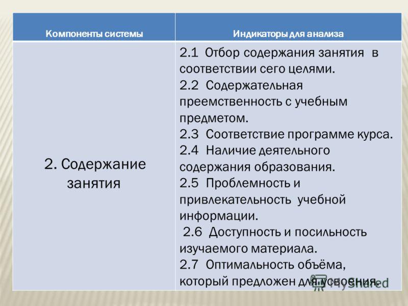 Компоненты системыИндикаторы для анализа 2. Содержание занятия 2.1 Отбор содержания занятия в соответствии сего целями. 2.2 Содержательная преемственность с учебным предметом. 2.3 Соответствие программе курса. 2.4 Наличие деятельного содержания образ