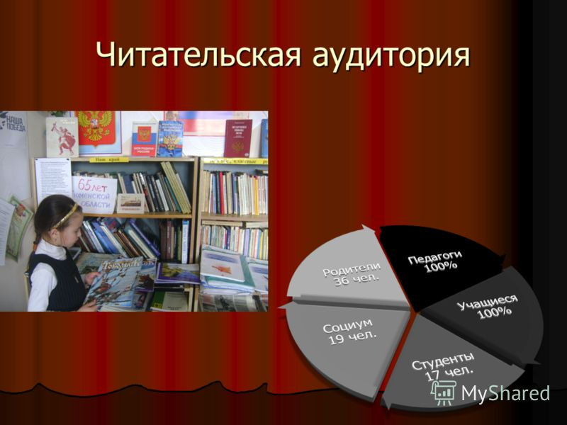 Читательская аудитория