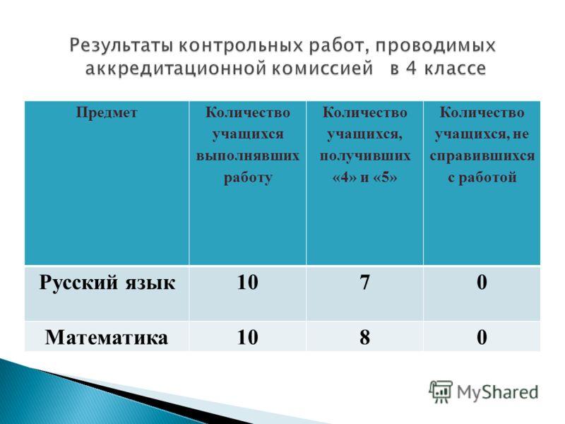 Предмет Количество учащихся выполнявших работу Количество учащихся, получивших «4» и «5» Количество учащихся, не справившихся с работой Русский язык1070 Математика1080