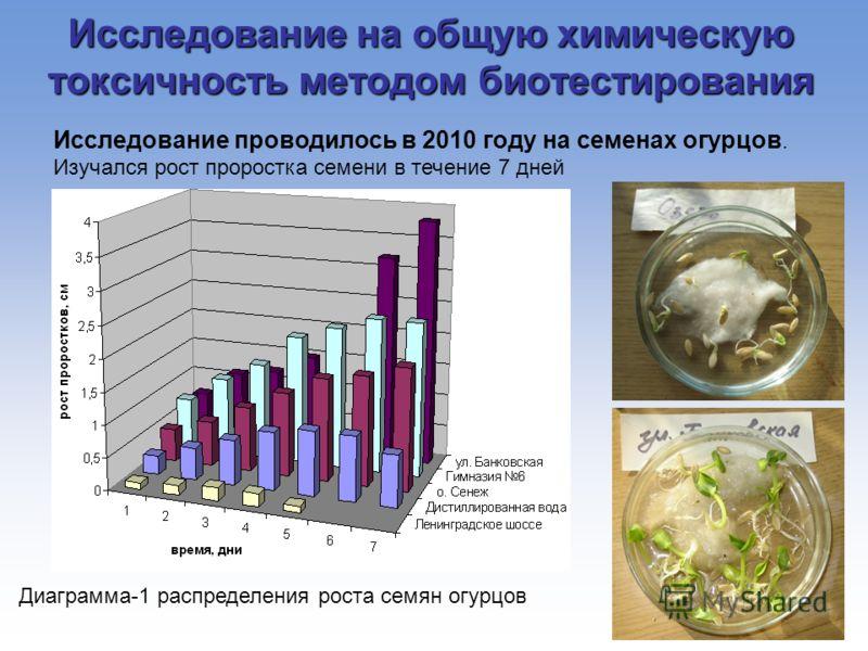 Исследование на общую химическую токсичность методом биотестирования Исследование проводилось в 2010 году на семенах огурцов. Изучался рост проростка семени в течение 7 дней Диаграмма-1 распределения роста семян огурцов